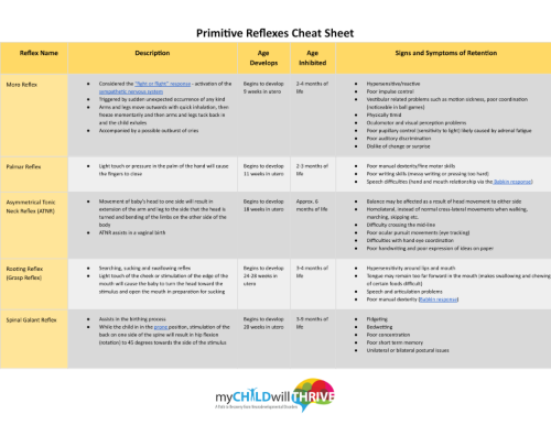 Primitive Reflexes Cheat Sheet